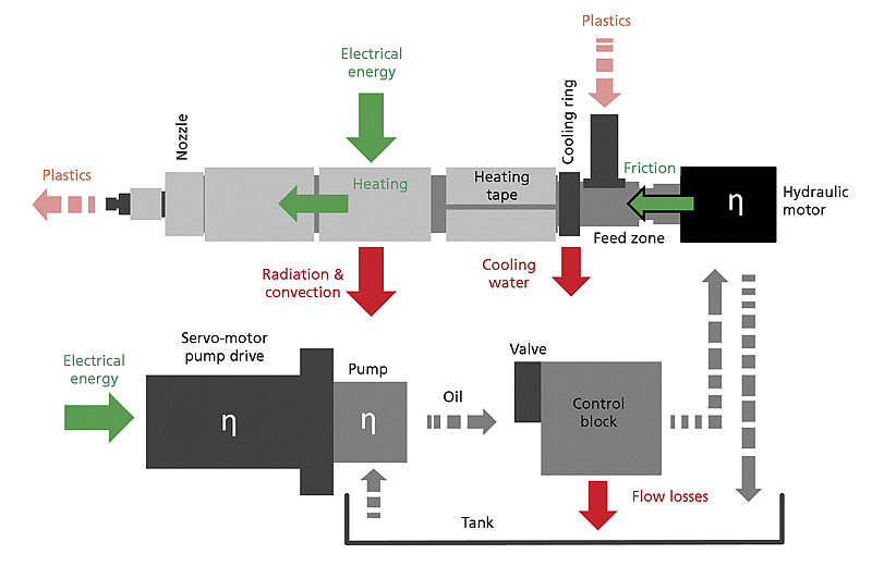 Schematic diagram of the plasticizing process