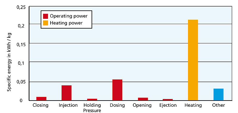 Energy consumption of a injection moulding machine (Reference: Kunststoffe 2/2012)