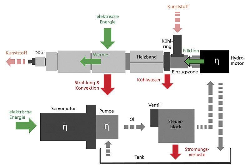 Schematische Darstellung des Plastifizierprozesses